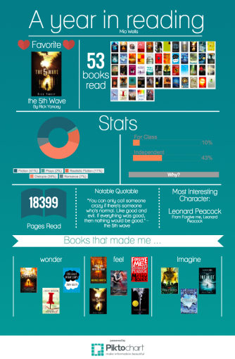 A year in reading by MW