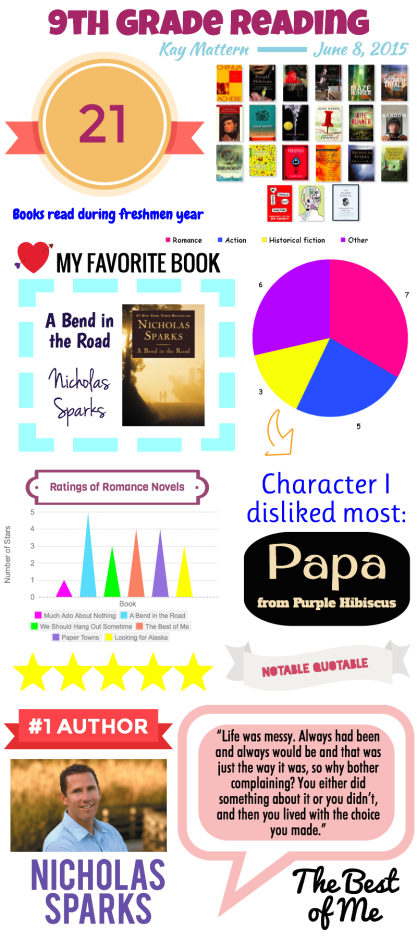 Reading Infographic by KM