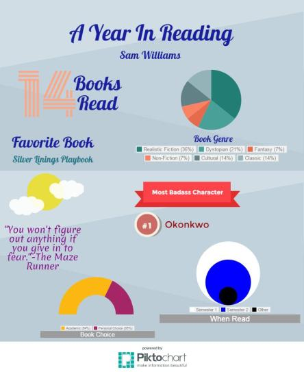 Reading Infographic by SW