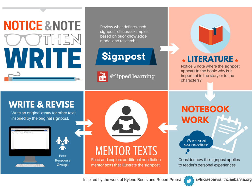 Strategies for using Notice and Note as invitations for writing