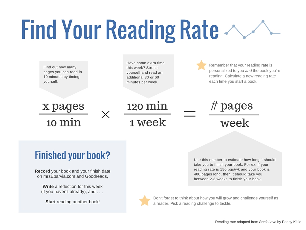 Reading rate