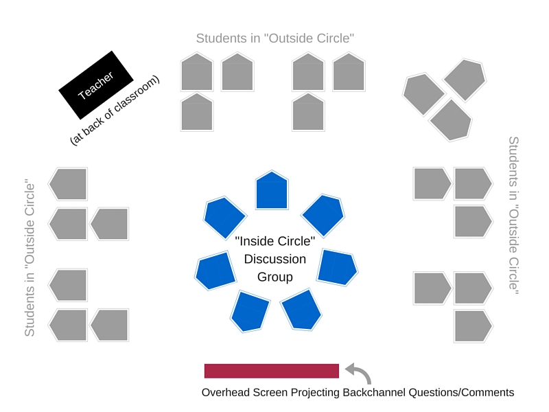 Socratic Seminar Diagram