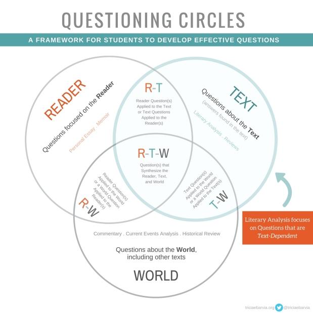 Questioning Circles